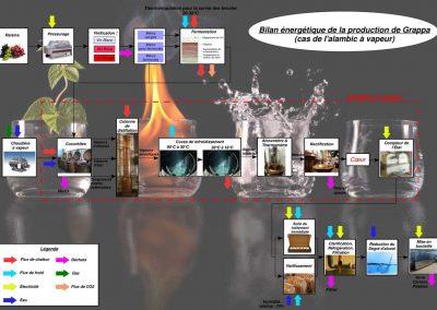 (Bilan 351nerg351tique de la distillation)