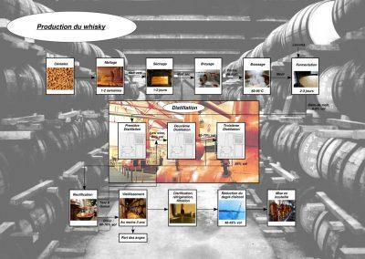 Distillation whisky